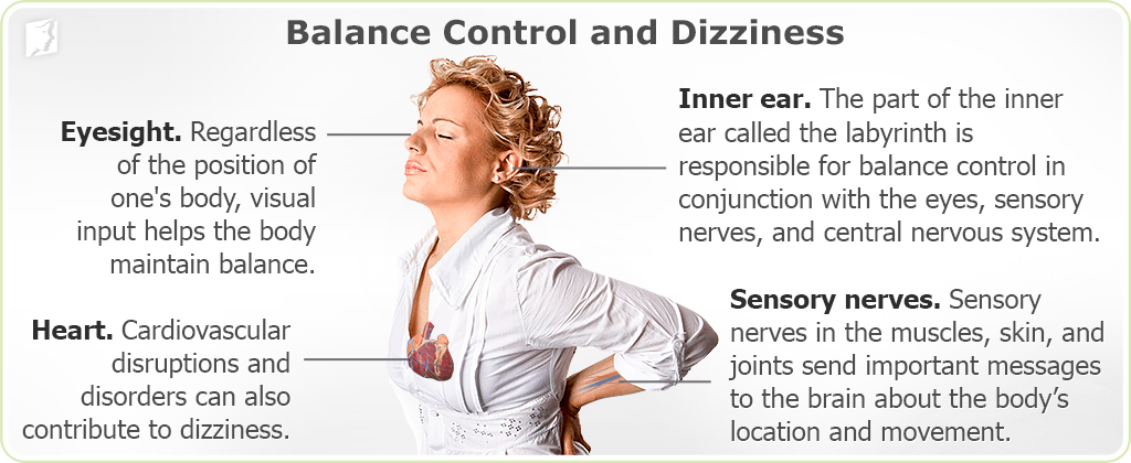 Balance control and dizziness