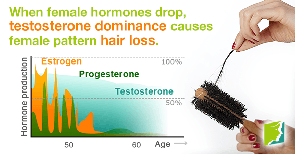 When female hormones drop, testosterone dominance causes female pattern hair loss