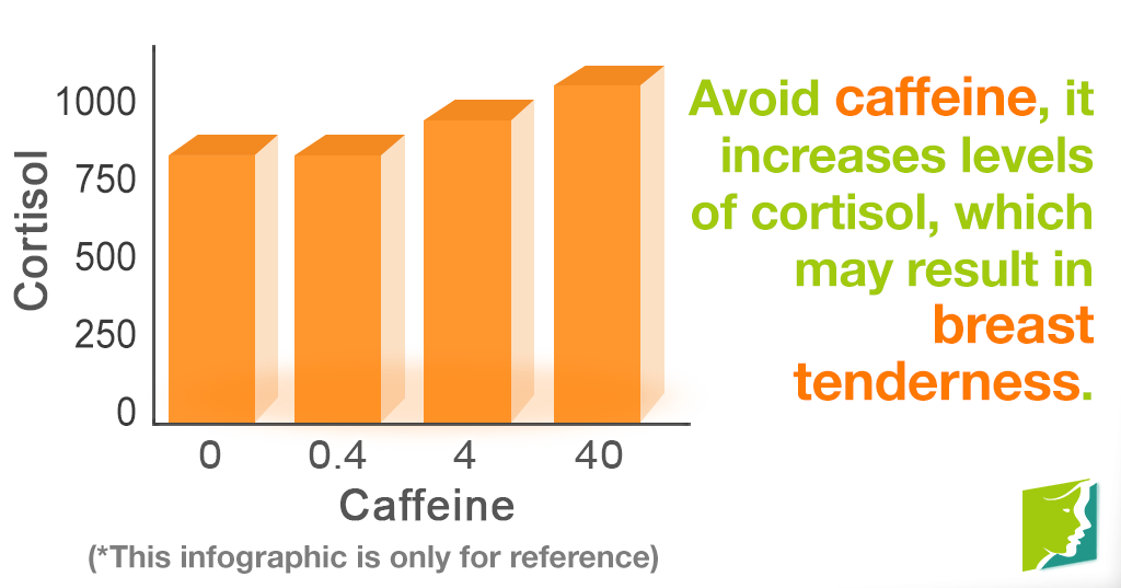 Caffeine plays a role in cyclical breast pain