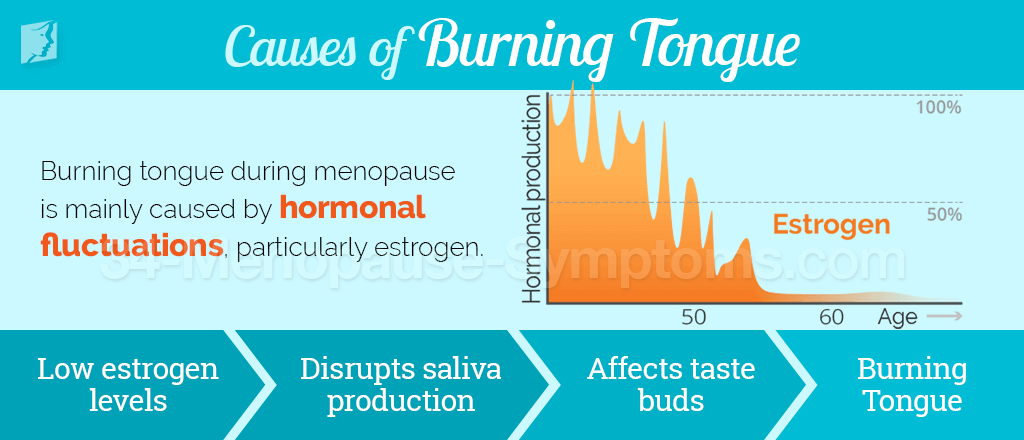 Causes of burning tongue