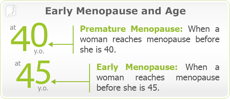 Early or Premature Menopause and Age