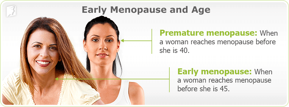 Early Menopause and Age