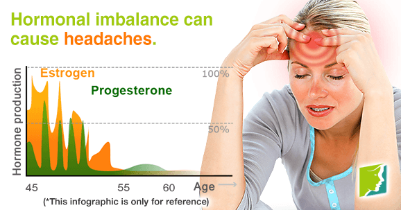 Hormonal imbalance can cause headaches.