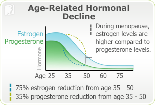 Age related hormonal decline