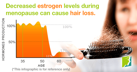 which hormone is responsible for hair loss