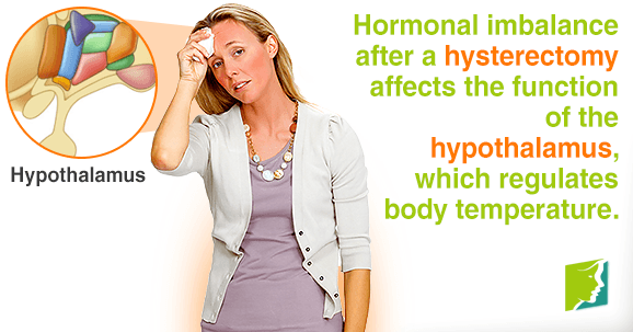 Hormonal imbalance after a hysterectomy affects the function of the hypothalamus