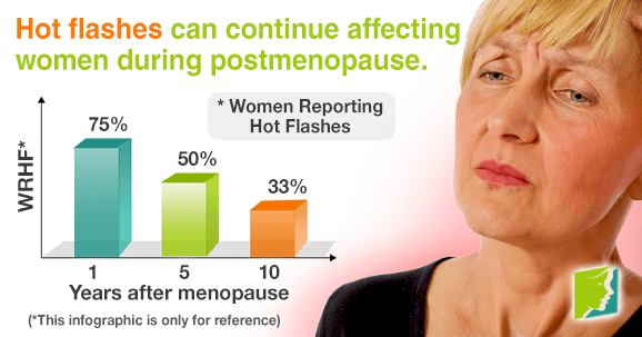 Many women continue having hot flashes after reaching postmenopause