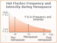 Identifying Hot Flashes1