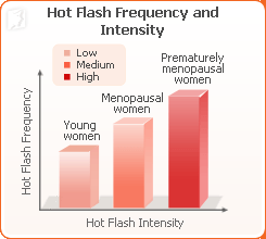 hot-flashes-prematurely