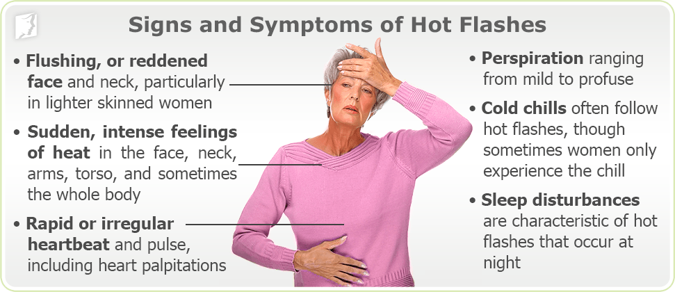 Diagram: signs and symptoms of hot flashes