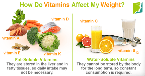 How Do Vitamins Affect My Weight?