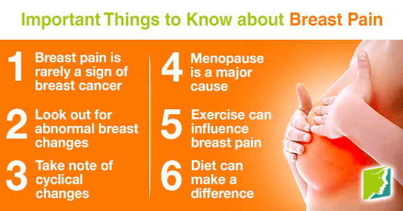 Important Things to Know about Breast Pain