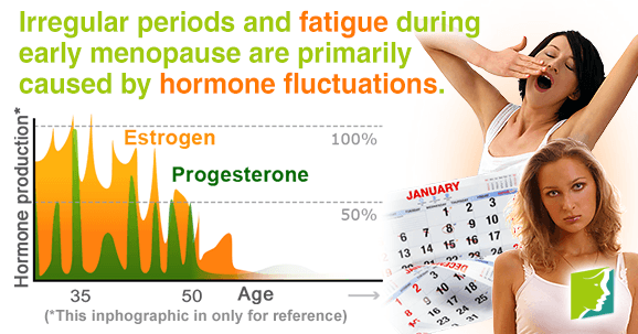 Irregular periods and fatigue during early menopause are mostly caused by hormone fluctuations