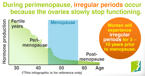 Women can have irregular periods 3 to 10 years before menopause