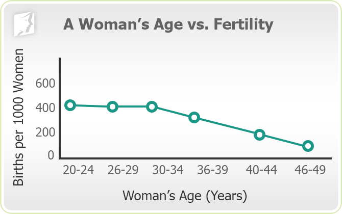 A Woman's Age vs. Fertility