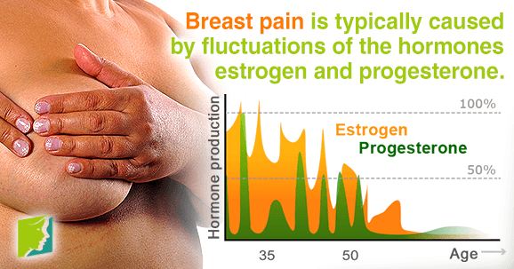 Menopause breast pain simply