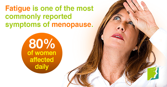 Fatigue is one of the most commonly reported symptoms of menopause.