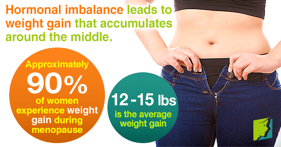 Hormonal imbalance leads to weight gain that accumulates around the middle