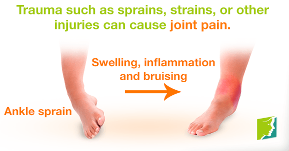 Trauma such as sprains, strains, or other injuries can cause joint pain