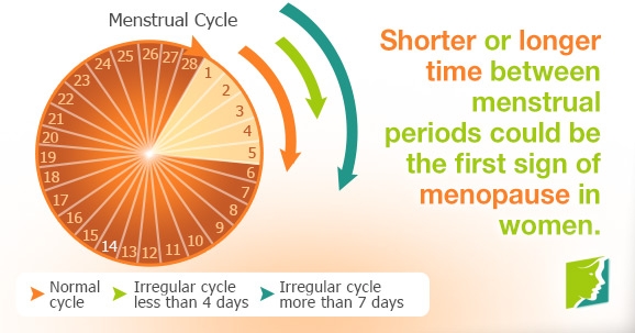 Shorter or longer time between menstrual periods could be the first sign of menopause in women.