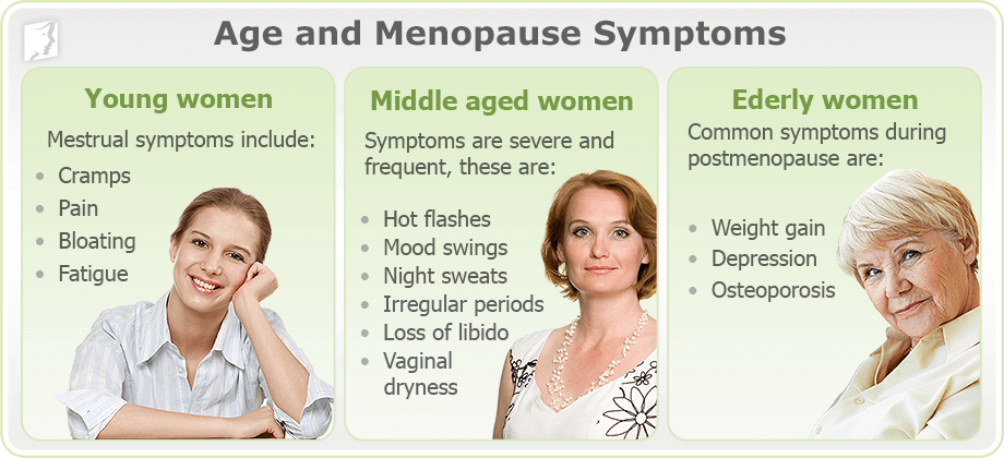 Age and Menopause Symptoms
