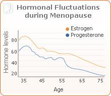menopause-fluctuations