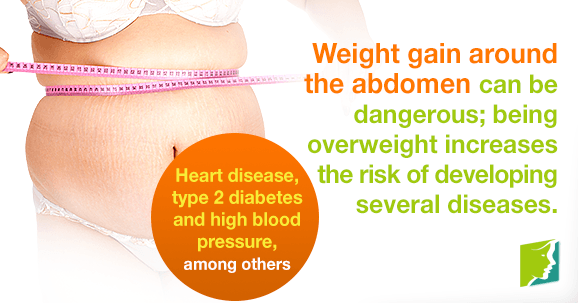Weight gain around the abdomen can be dangerous