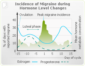Incidence of migraines during hormone level changes