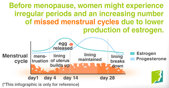 Before menopause, women might experience irregular periods