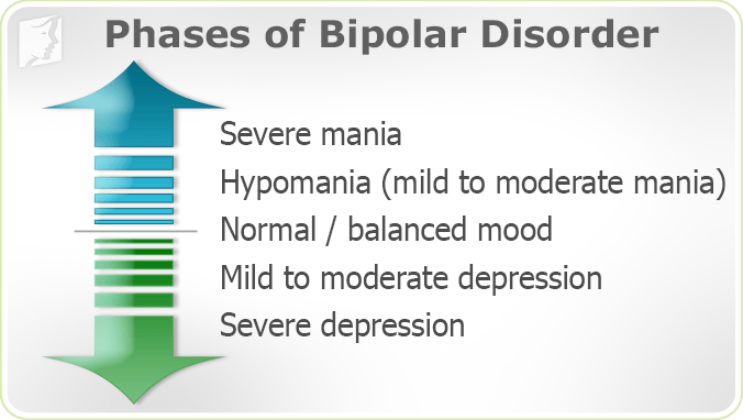 Phases of bipolar disorder