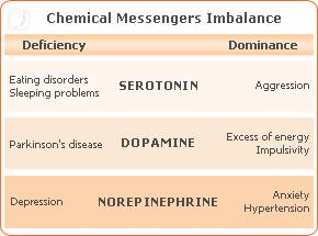 Chemical messengers imbalance