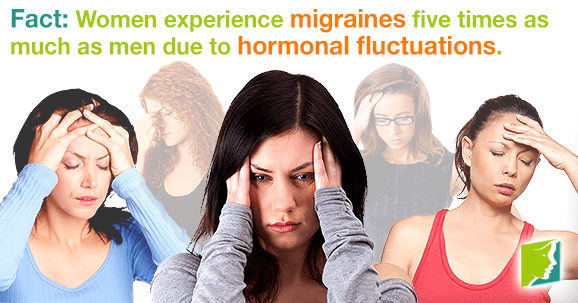 Women experience Migraines five times as much as men due to hormonal fluctuations.