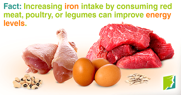 Fact: Increasing iron intake by consuming red meat, poultry, or legumes can improve energy levels.