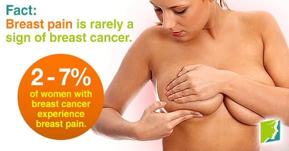 Fact: Breast pain is rarely a sign of breast cancer
