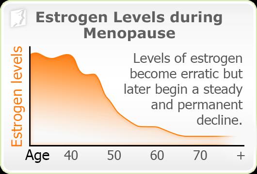 Graph: Estrogen levels during menopause
