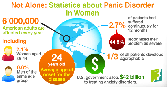 Not alone statistics about panic disorder in women