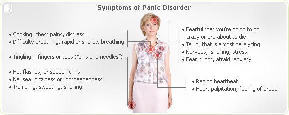 Symptoms of Panic Disorder