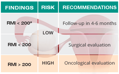 Postmenopausal ovarian cyst chart