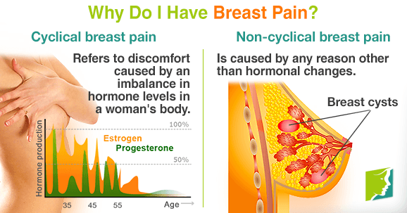 Why do I have breast pain?