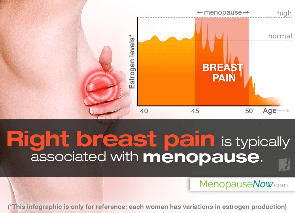 Right breast pain is typically associated with menopause.