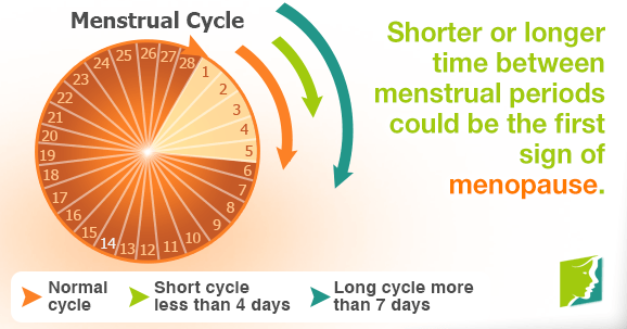 Shorter or longer time between menstrual periods could be the first sign of menopause.