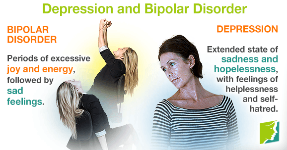 signs and symptoms of depression and bipolar disorder, Skeleton