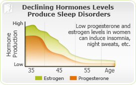 Causes of Sleep Disorders 2