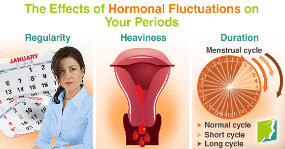 The Effects of Hormonal Fluctuations on Your Periods