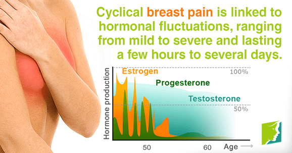 Things to Know about Cyclical Breast Pain