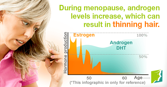 During menopause, androgen levels increase, which can result in thinning hair.