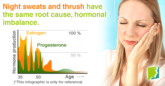 Night sweats and thrush have hormonal imbalance like root cause