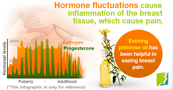 Hormone fluctuations cause inflammation of the breast tisue, which cause pain.