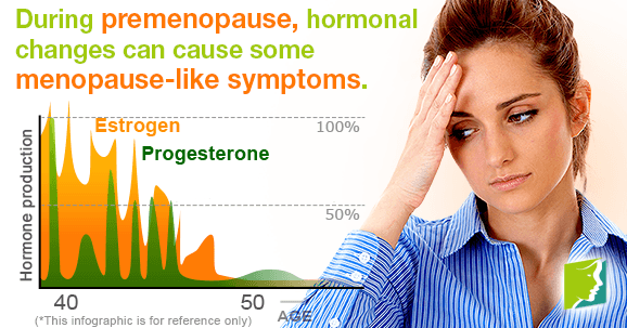 During premenopause, hormonal changes can cause some menopause-like symptoms