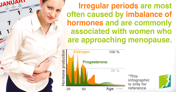 Irregular periods are most caused by imbalance of hormones during menopause